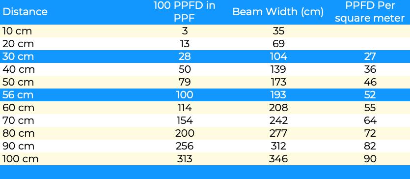 100 PPFD in PPF conversion for LED strip 120 deg