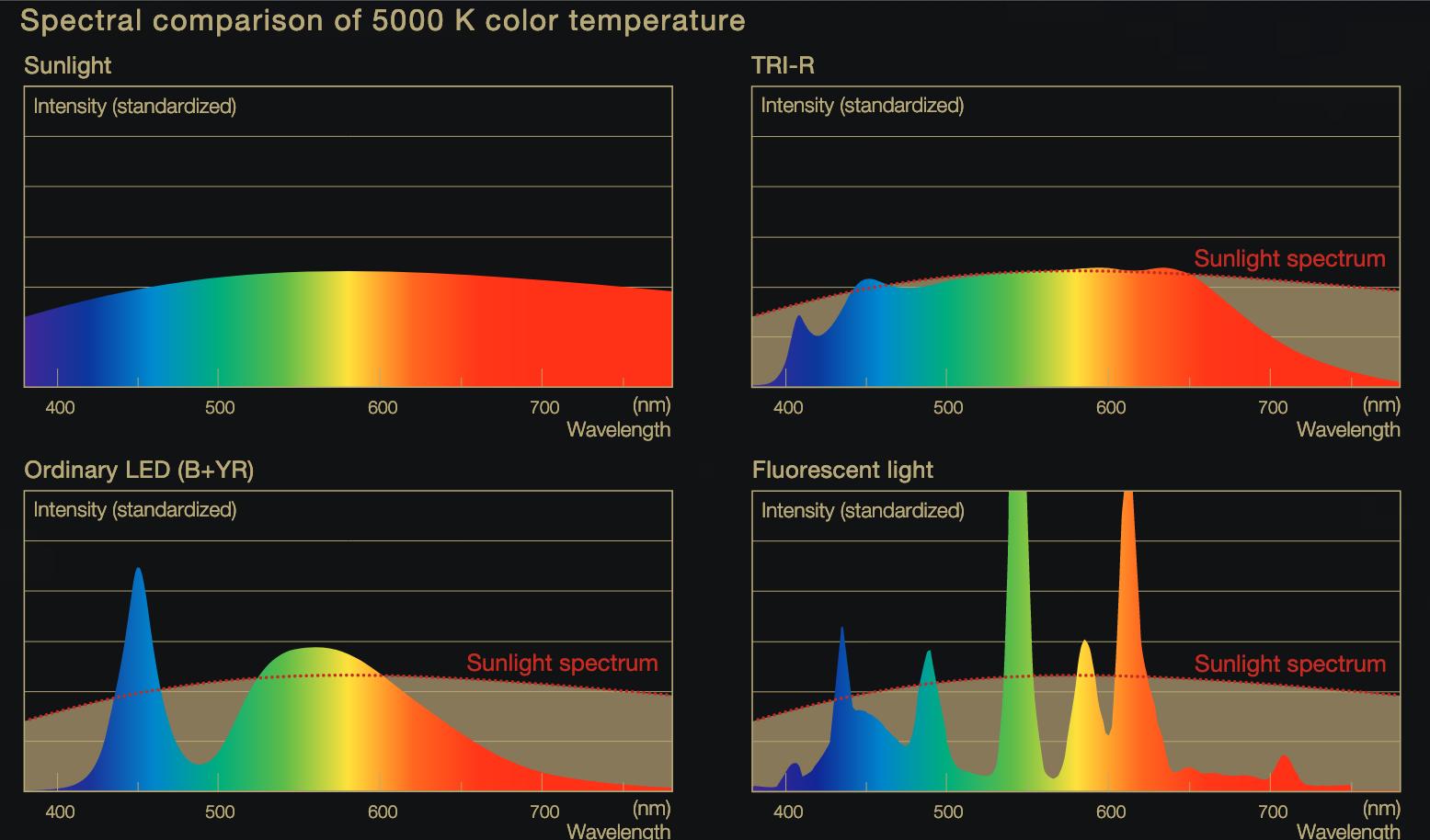Spectra comparison Sunlike LEDs, sunlight, ordinary LEDs, fluorescent light