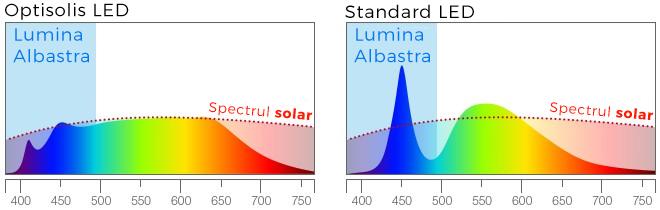 Noua tehnologie Optisolis de la Nichia ofera o sursa de lumina naturala cu mai putin albastru decat alte LED-uri.
