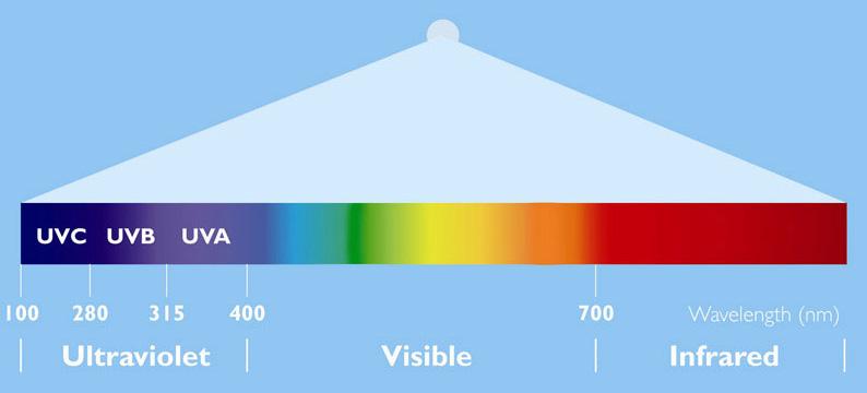 Spectrul luminii și radiațiilor UV