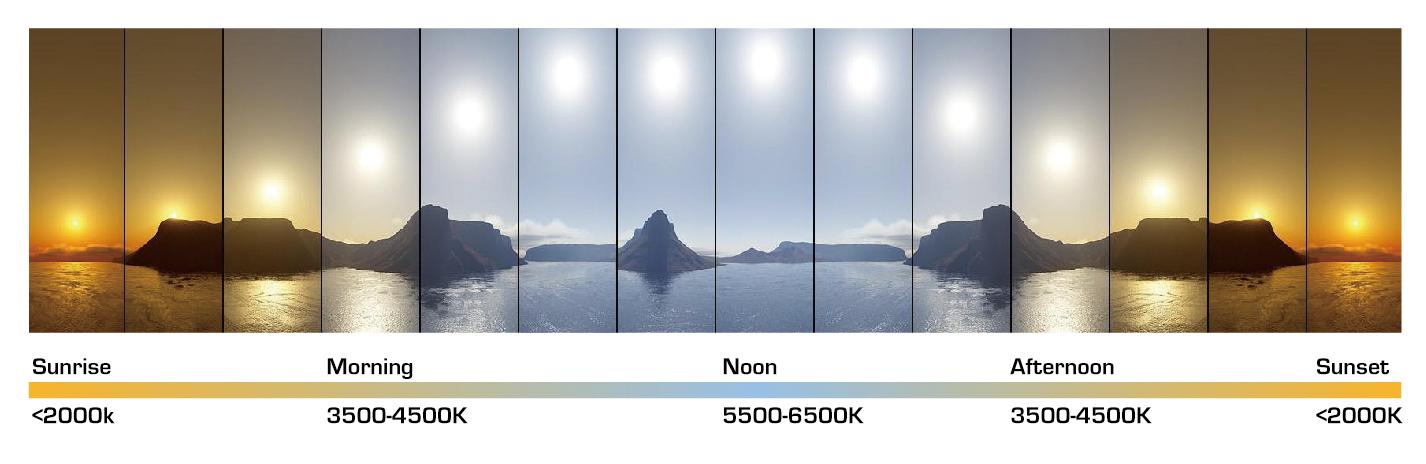 Nunta, temperatura de culoare a luminii soarelui