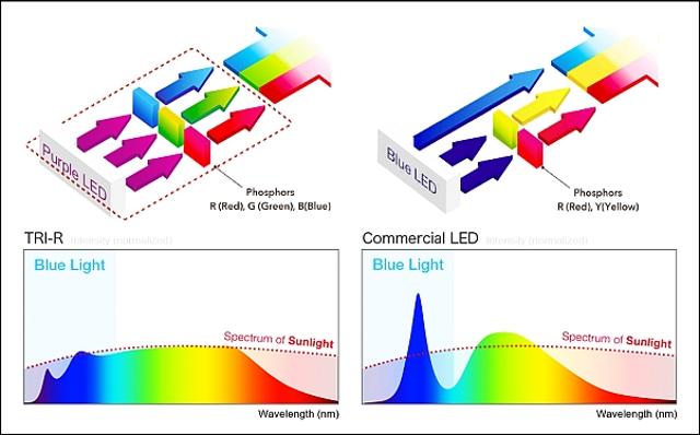 Diferenta intre tehnologia SunLike si LED-urile albe comune