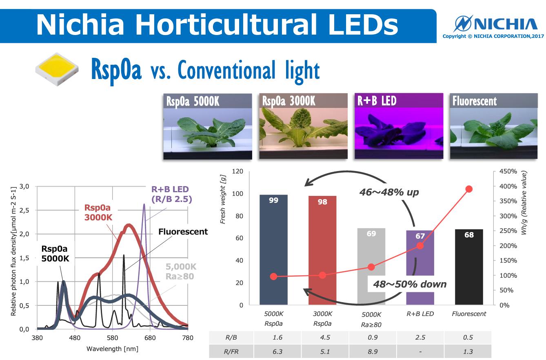 Diferenta intre LED-uri Nichia Rsp0A si alte solutii pentru horticultura